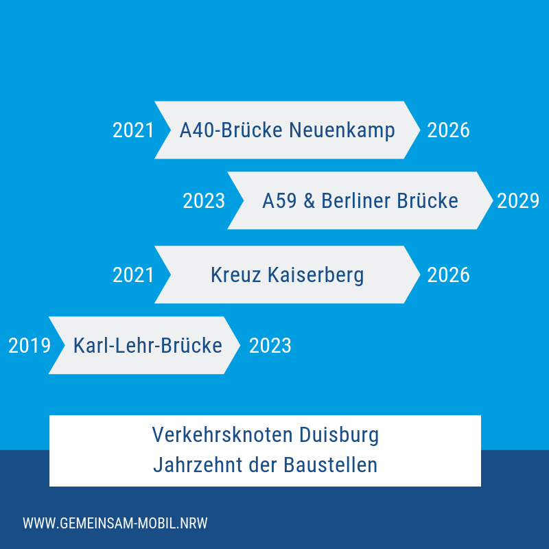 Verkehrsknoten Duisburg und Jahrzehnt der Baustellen