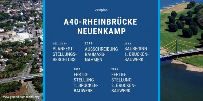 Zeitplan - Neue A40-Rheinbrücke Neuenkamp